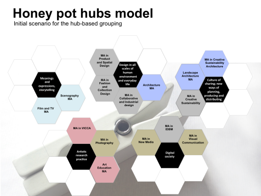 Honey pot Hubs model
